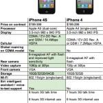 Сравним iPhone 4S c Samsung Galaxy s2