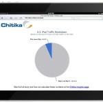 Новый iPad занимает 6% общего количества планшетов от Apple