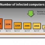 100.000 компьютеров Mac по-прежнему заражены вирусом